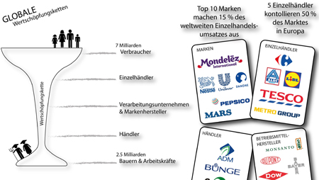 """- """"Who's got the Power"""" – Machtspiel ums Essen"""